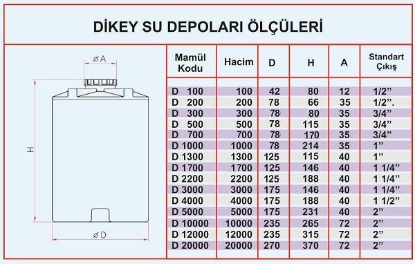dikey su depolari tablo3